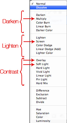 lighten and darken blend modes