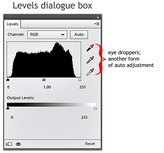The levels dialogue box adjusted using eyedropper tools